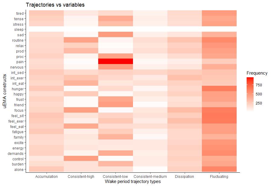 trajectories_variables_plot